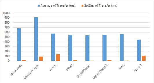 Transfer Chart